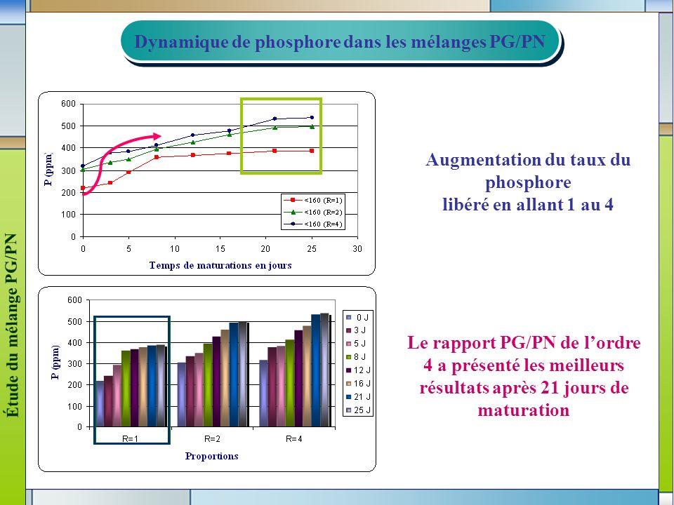 6 Augmentation du taux du phosphore libéré en allant 1 au 4 Dynamique de phosphore dans les mélanges PG/PN Dynamique de phosphore dans les mélanges PG