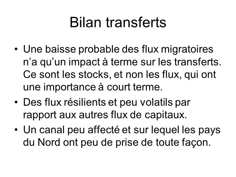 Bilan transferts Une baisse probable des flux migratoires na quun impact à terme sur les transferts.