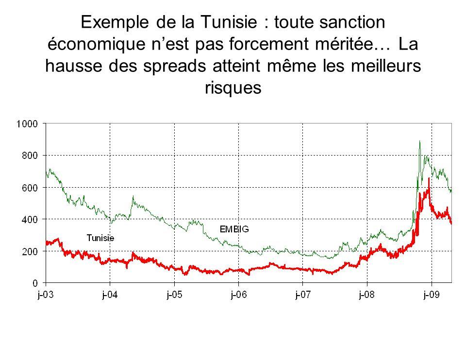 Exemple de la Tunisie : toute sanction économique nest pas forcement méritée… La hausse des spreads atteint même les meilleurs risques