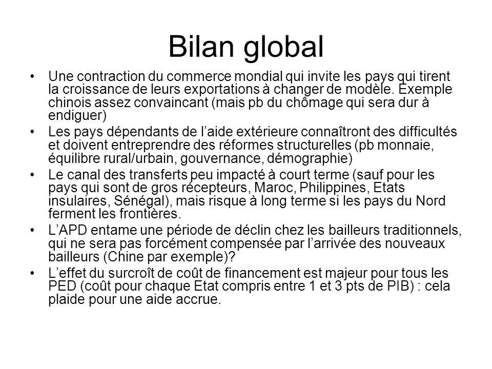 Bilan global Une contraction du commerce mondial qui invite les pays qui tirent la croissance de leurs exportations à changer de modèle.
