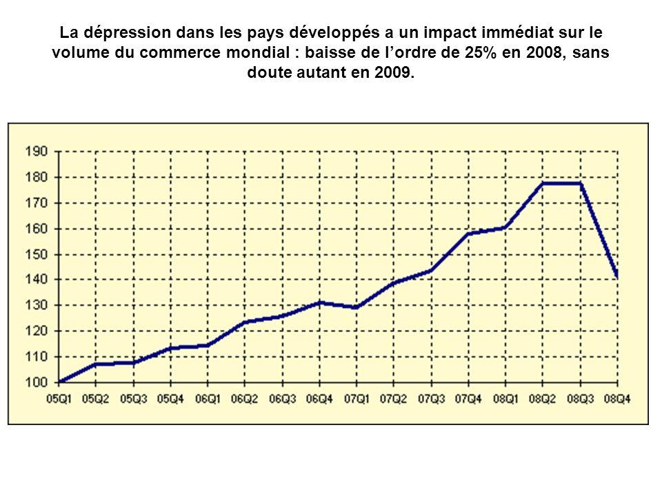 La dépression dans les pays développés a un impact immédiat sur le volume du commerce mondial : baisse de lordre de 25% en 2008, sans doute autant en 2009.