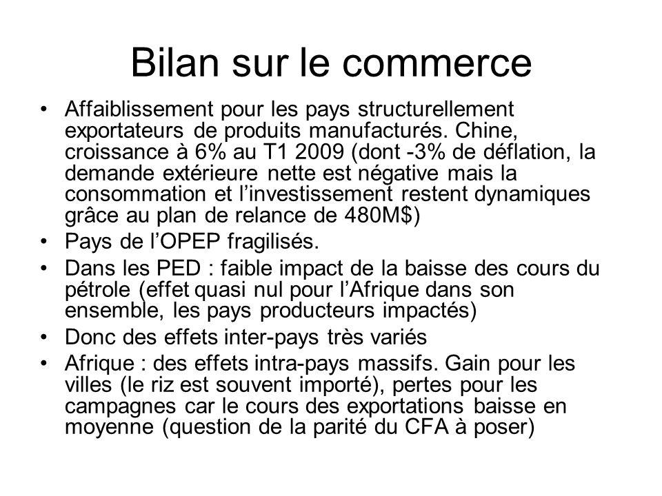 Bilan sur le commerce Affaiblissement pour les pays structurellement exportateurs de produits manufacturés.