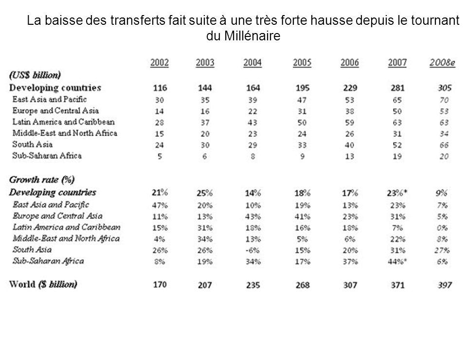La baisse des transferts fait suite à une très forte hausse depuis le tournant du Millénaire