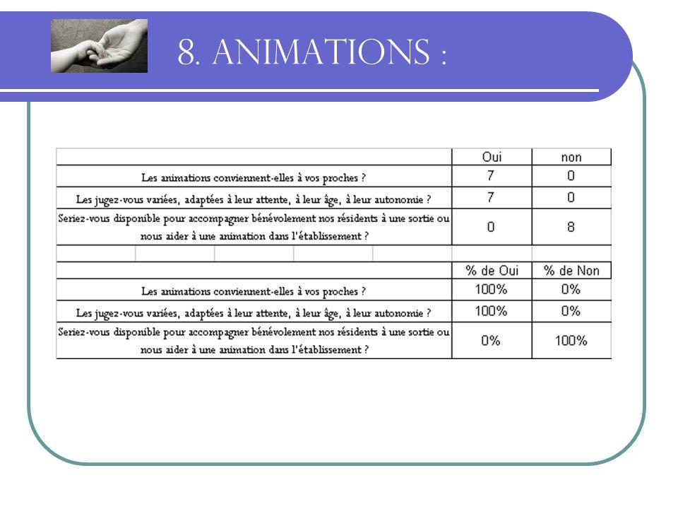 8. ANIMATIONS :