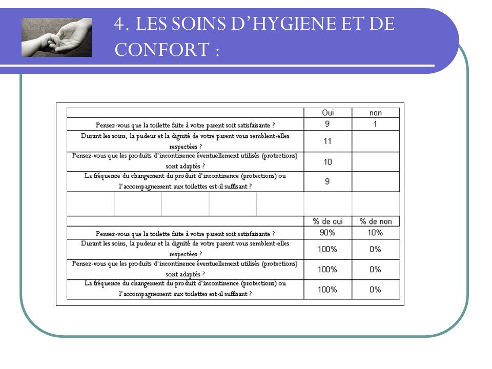 4. LES SOINS DHYGIENE ET DE CONFORT :