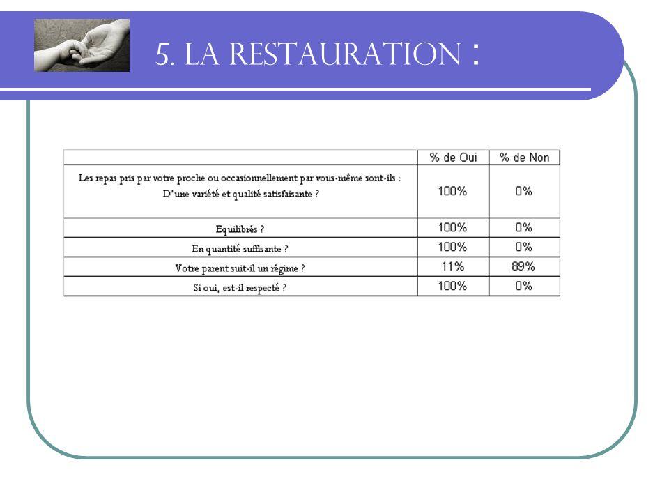 5. LA RESTAURATION :