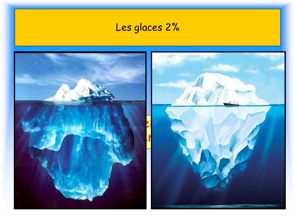 Les glaces 2% Si les glaces fondaient, le niveau de leau de mer augmenterait de 70 m