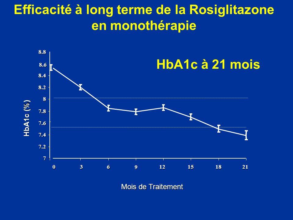 7 7.2 7.4 7.6 7.8 8 8.2 8.4 8.6 8.8 0 3 Mois de Traitement HbA1c (%) Efficacité à long terme de la Rosiglitazone en monothérapie6 9 12 15 18 21 HbA1c
