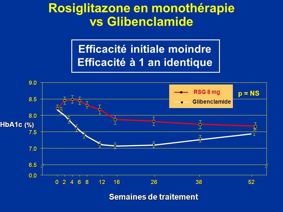 Rosiglitazone en monothérapie vs Glibenclamide Semaines de traitement 024681216263852 HbA1c (%) 0.0 6.5 7.0 7.5 8.0 8.5 9.0 RSG 8 mg Glibenclamide p =