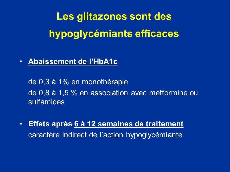 Les glitazones sont des hypoglycémiants efficaces Abaissement de lHbA1c de 0,3 à 1% en monothérapie de 0,8 à 1,5 % en association avec metformine ou s