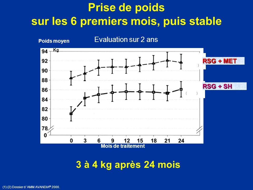 (1) (2) Dossier d AMM AVANDIA ® 2000. Poids moyen Evaluation sur 2 ans ( ) ) Mois de traitement Kg Prise de poids sur les 6 premiers mois, puis stable