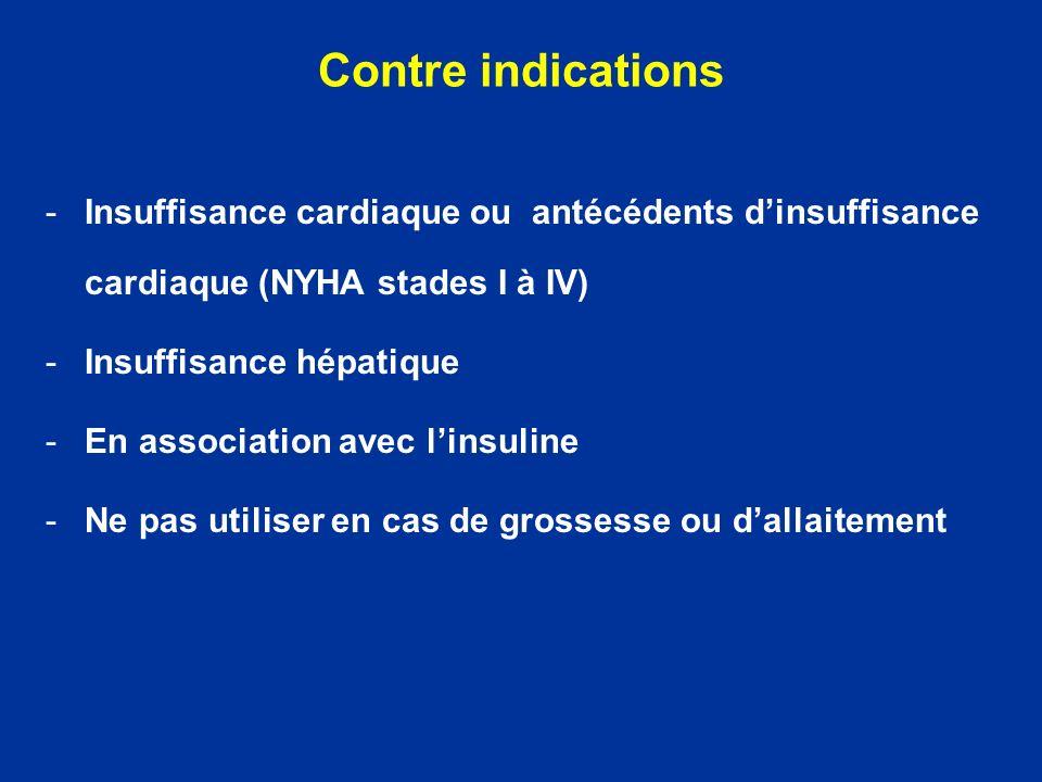Contre indications -Insuffisance cardiaque ou antécédents dinsuffisance cardiaque (NYHA stades I à IV) -Insuffisance hépatique -En association avec li