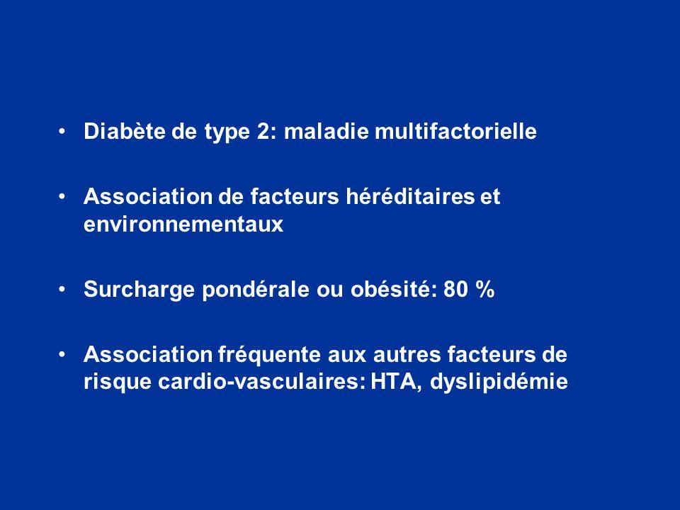 Diabète de type 2: maladie multifactorielle Association de facteurs héréditaires et environnementaux Surcharge pondérale ou obésité: 80 % Association