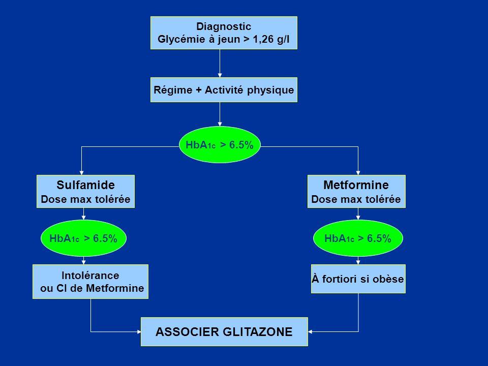 Diagnostic Glycémie à jeun > 1,26 g/l Régime + Activité physique Sulfamide Dose max tolérée HbA 1c > 6.5% Intolérance ou CI de Metformine Metformine D