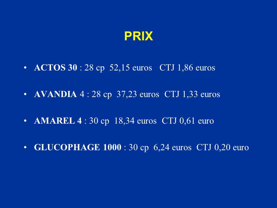 PRIX ACTOS 30 : 28 cp 52,15 euros CTJ 1,86 euros AVANDIA 4 : 28 cp 37,23 euros CTJ 1,33 euros AMAREL 4 : 30 cp 18,34 euros CTJ 0,61 euro GLUCOPHAGE 10