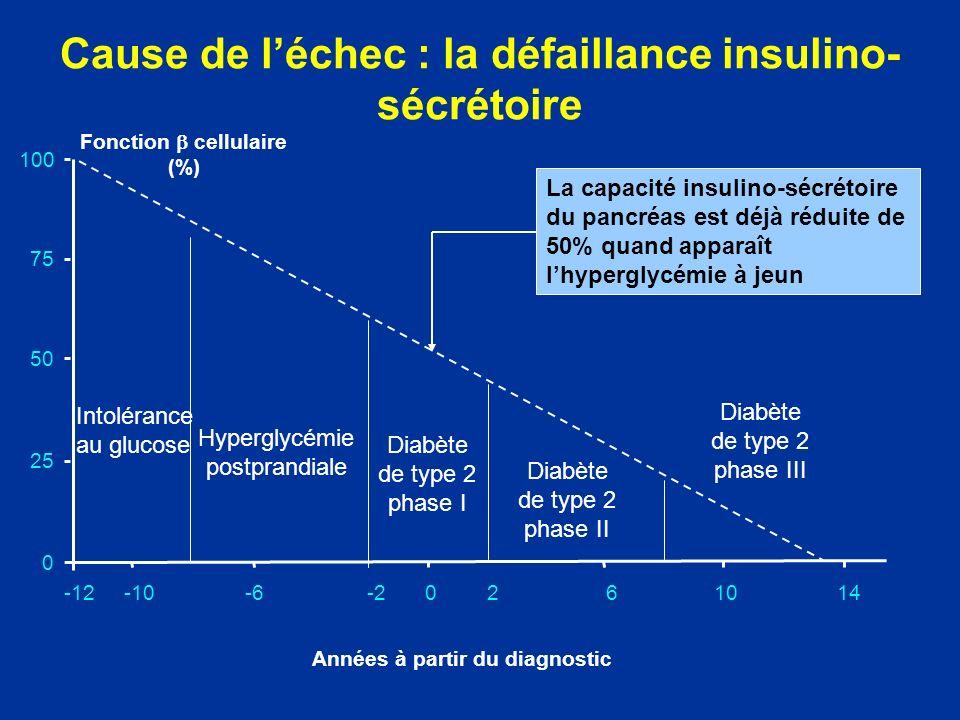 Hyperglycémie postprandiale Intolérance au glucose Diabète de type 2 phase I 25 100 75 0 50 -12-10-6-20261014 Années à partir du diagnostic Diabète de