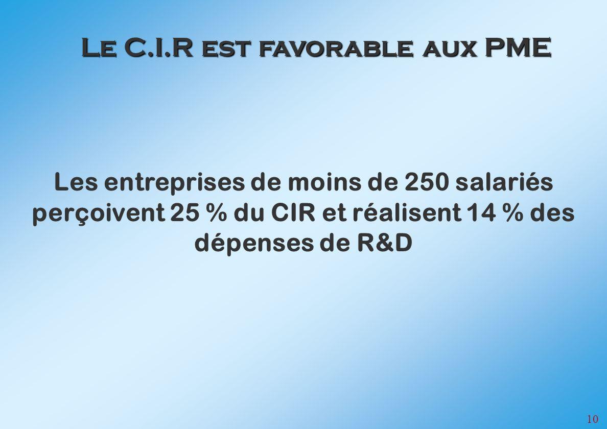 10 Les entreprises de moins de 250 salariés perçoivent 25 % du CIR et réalisent 14 % des dépenses de R&D Le C.I.R est favorable aux PME