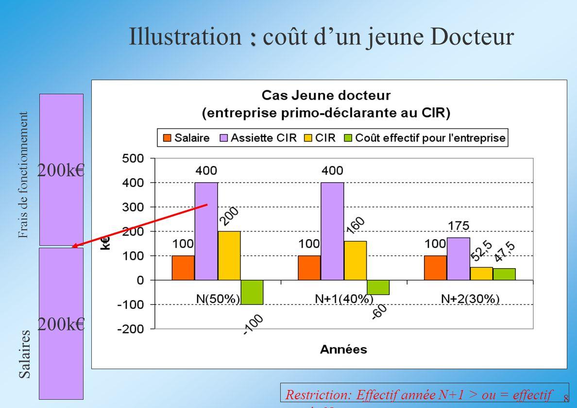 8 Restriction: Effectif année N+1 > ou = effectif année N : Illustration : coût dun jeune Docteur 200k Frais de fonctionnement 200k Salaires