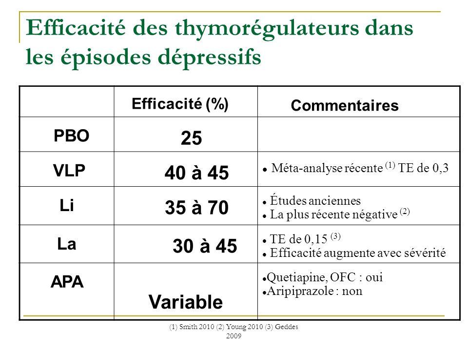 (1) Smith 2010 (2) Young 2010 (3) Geddes 2009 Efficacité des thymorégulateurs dans les épisodes dépressifs Efficacité (%) Commentaires PBO 25 VLP 40 à