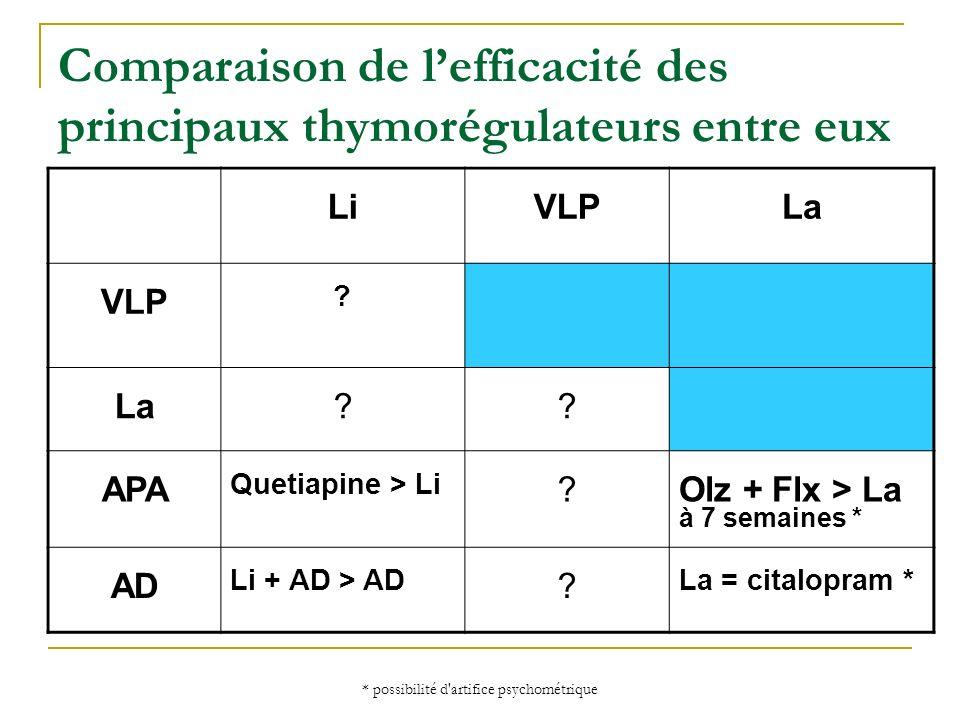 * possibilité d'artifice psychométrique Comparaison de lefficacité des principaux thymorégulateurs entre eux LiVLPLa VLP ? La?? APA Quetiapine > Li ?O
