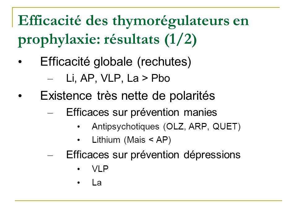 Efficacité des thymorégulateurs en prophylaxie: résultats (1/2) Efficacité globale (rechutes) – Li, AP, VLP, La > Pbo Existence très nette de polarité