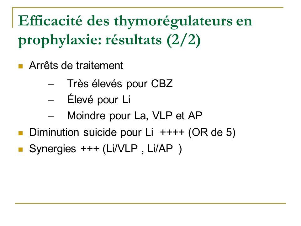 Efficacité des thymorégulateurs en prophylaxie: résultats (2/2) Arrêts de traitement – Très élevés pour CBZ – Élevé pour Li – Moindre pour La, VLP et