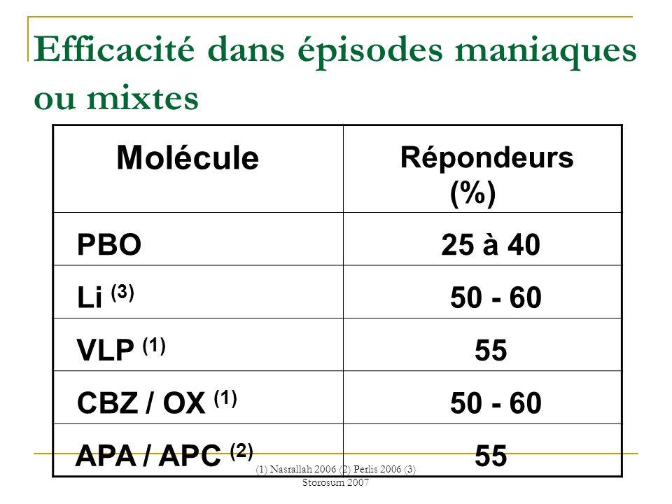 (1) Nasrallah 2006 (2) Perlis 2006 (3) Storosum 2007 Efficacité dans épisodes maniaques ou mixtes Molécule Répondeurs (%) PBO 25 à 40 Li (3) 50 - 60 V