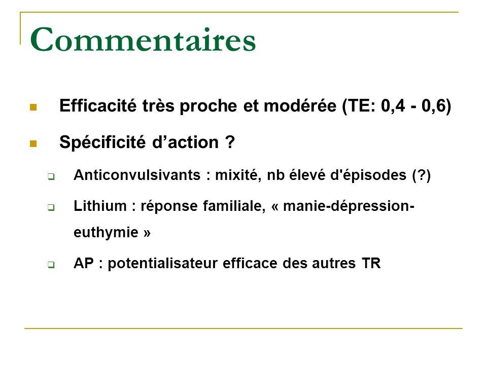 Commentaires Efficacité très proche et modérée (TE: 0,4 - 0,6) Spécificité daction ? Anticonvulsivants : mixité, nb élevé d'épisodes (?) Lithium : rép