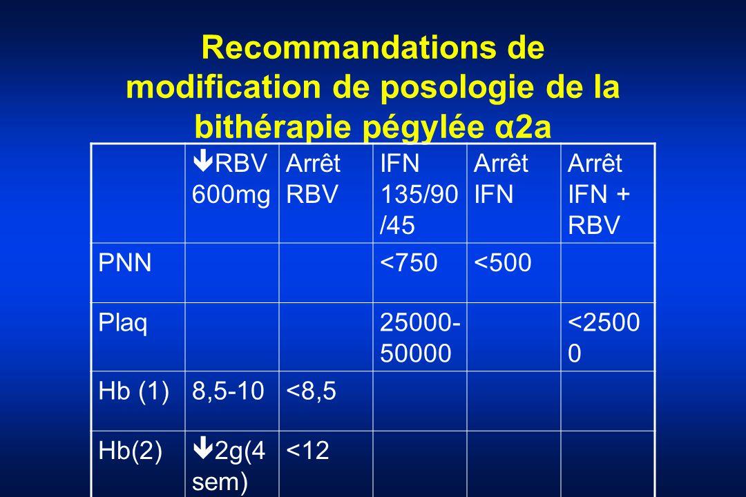 Recommandations de modification de posologie de la bithérapie pégylée α2a RBV 600mg Arrêt RBV IFN 135/90 /45 Arrêt IFN Arrêt IFN + RBV PNN<750<500 Pla