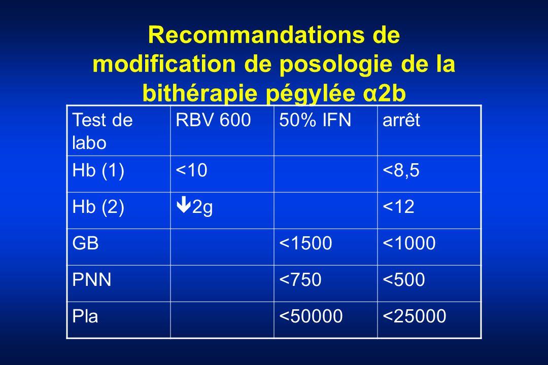 Recommandations de modification de posologie de la bithérapie pégylée α2b Test de labo RBV 60050% IFNarrêt Hb (1)<10<8,5 Hb (2) 2g<12 GB<1500<1000 PNN