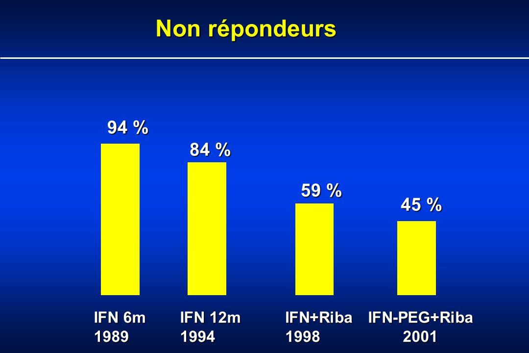94 % 84 % 59 % 45 % IFN 6m 1989 IFN 12m 1994IFN+Riba1998 IFN-PEG+Riba 2001 Non répondeurs