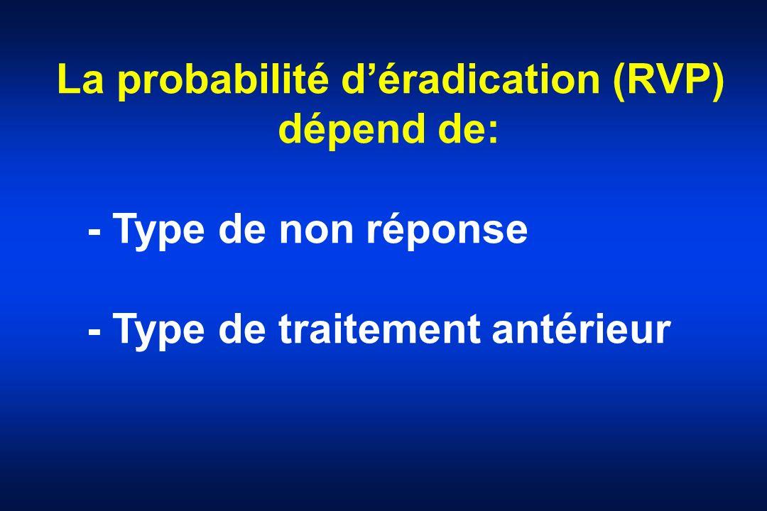 La probabilité déradication (RVP) dépend de: - Type de non réponse - Type de traitement antérieur