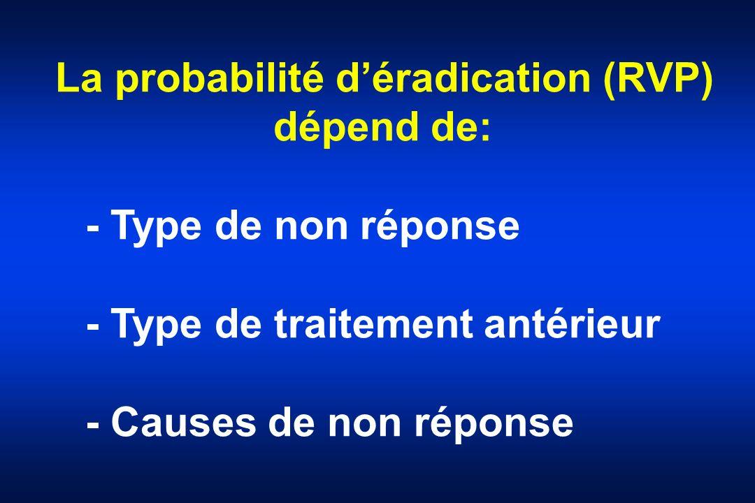 La probabilité déradication (RVP) dépend de: - Type de non réponse - Type de traitement antérieur - Causes de non réponse