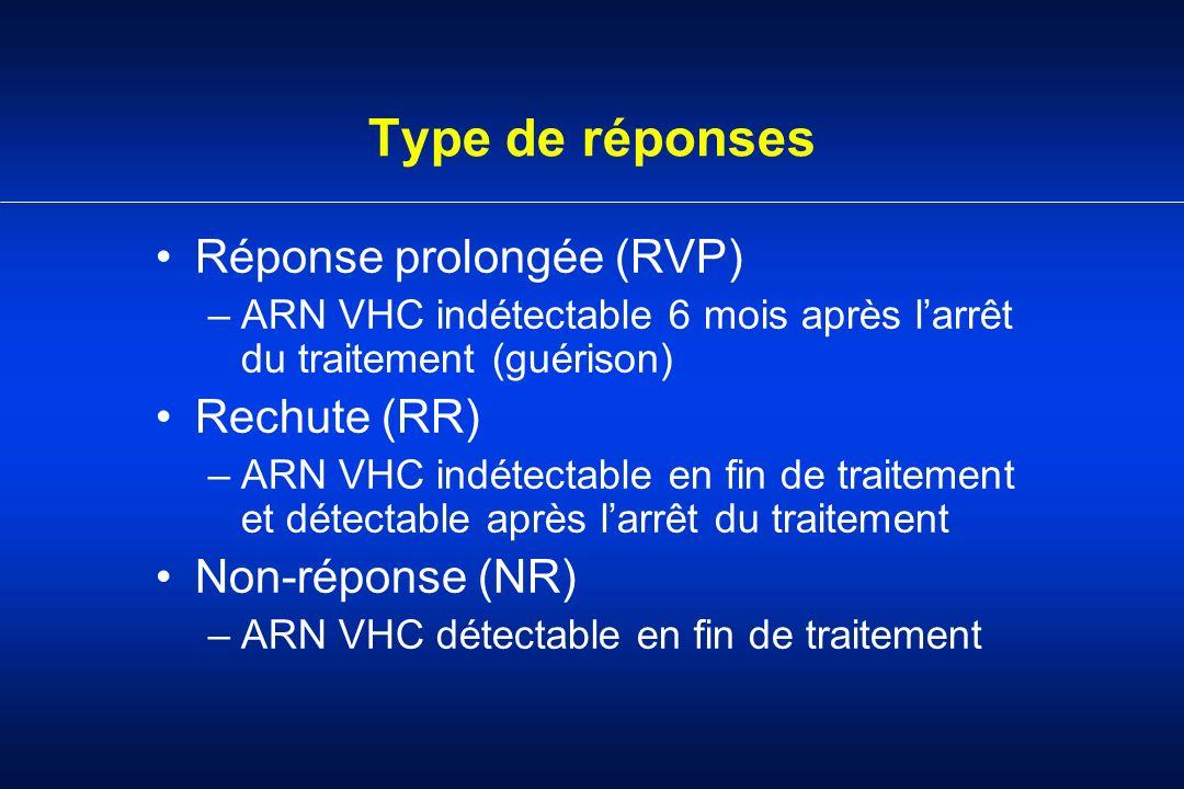Type de réponses Réponse prolongée (RVP) –ARN VHC indétectable 6 mois après larrêt du traitement (guérison) Rechute (RR) –ARN VHC indétectable en fin