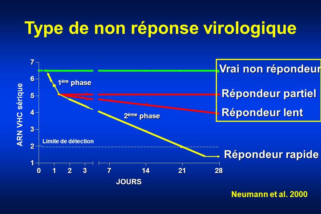 0123 1 2 3 4 5 6 7 7 142128 Limite de détection JOURS ARN VHC sérique 1 ère phase 2 ème phase Répondeur partiel Répondeur lent Répondeur rapide Vrai n