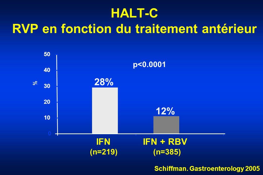 HALT-C RVP en fonction du traitement antérieur 28% 12% 0 10 20 30 40 50 % IFN (n=219) IFN + RBV (n=385) p<0.0001 Schiffman. Gastroenterology 2005