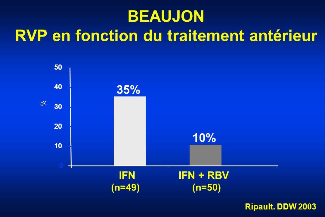 BEAUJON RVP en fonction du traitement antérieur 35% 10% 0 10 20 30 40 50 % IFN (n=49) IFN + RBV (n=50) Ripault. DDW 2003