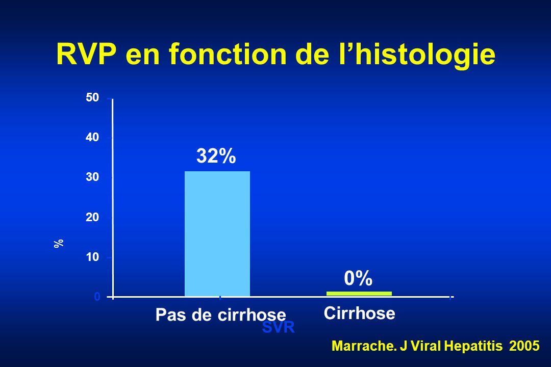 RVP en fonction de lhistologie 0% 32% 0 10 20 30 40 50 SVR % Pas de cirrhose Cirrhose Marrache. J Viral Hepatitis 2005
