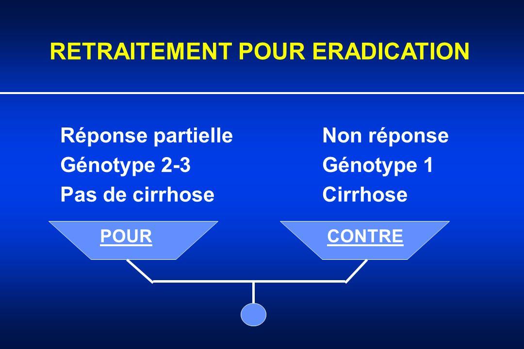 RETRAITEMENT POUR ERADICATION Réponse partielle Non réponse Génotype 2-3 Génotype 1 Pas de cirrhoseCirrhose POURCONTRE