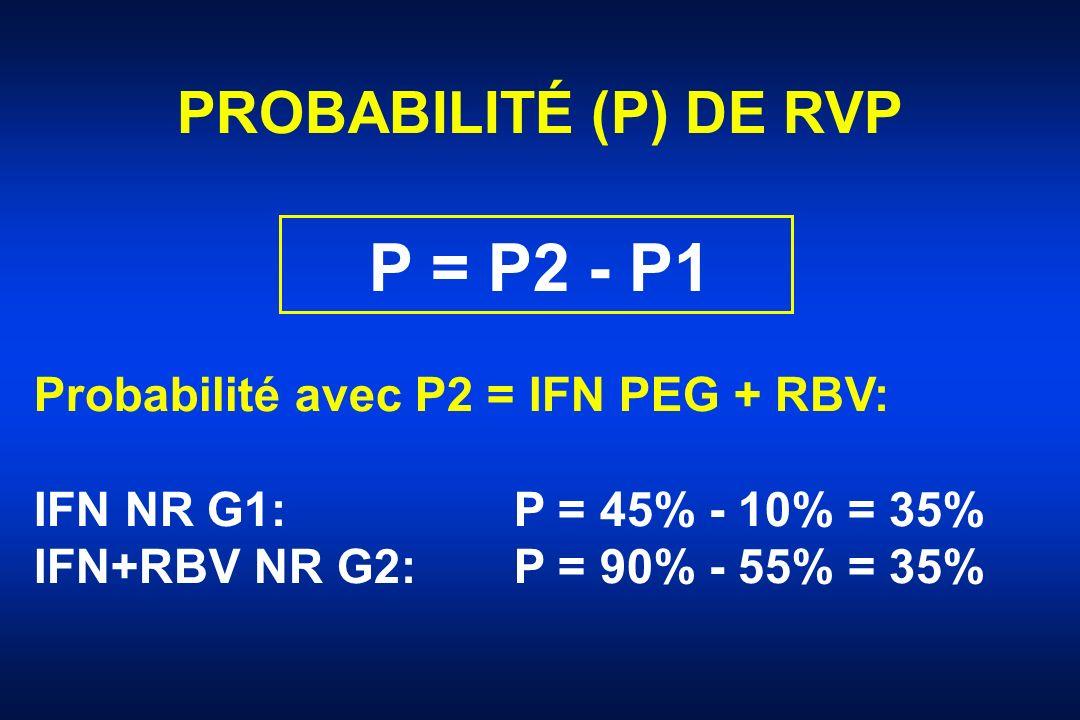 PROBABILITÉ (P) DE RVP P = P2 - P1 Probabilité avec P2 = IFN PEG + RBV: IFN NR G1: P = 45% - 10% = 35% IFN+RBV NR G2: P = 90% - 55% = 35%