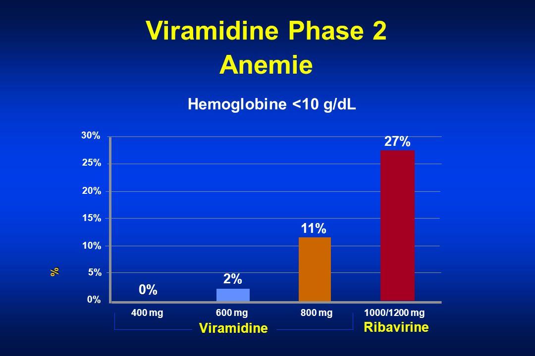 Viramidine Phase 2 Anemie Viramidine Hemoglobine <10 g/dL % 30% 25% 20% 15% 10% 5% 0% 400 mg600 mg800 mg Ribavirine 1000/1200 mg 0% 2% 11% 27%