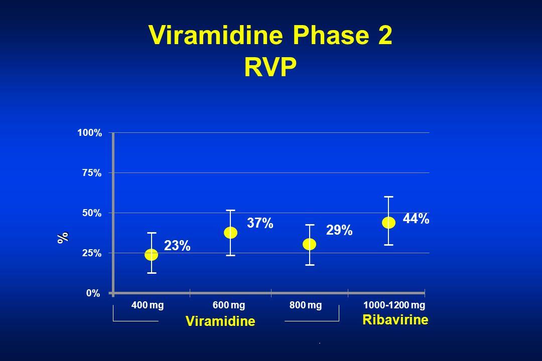 Viramidine Phase 2 RVP Viramidine Ribavirine 23% 44% 29% 37%. 100% 75% 50% 25% 0% % 400 mg600 mg800 mg1000-1200 mg
