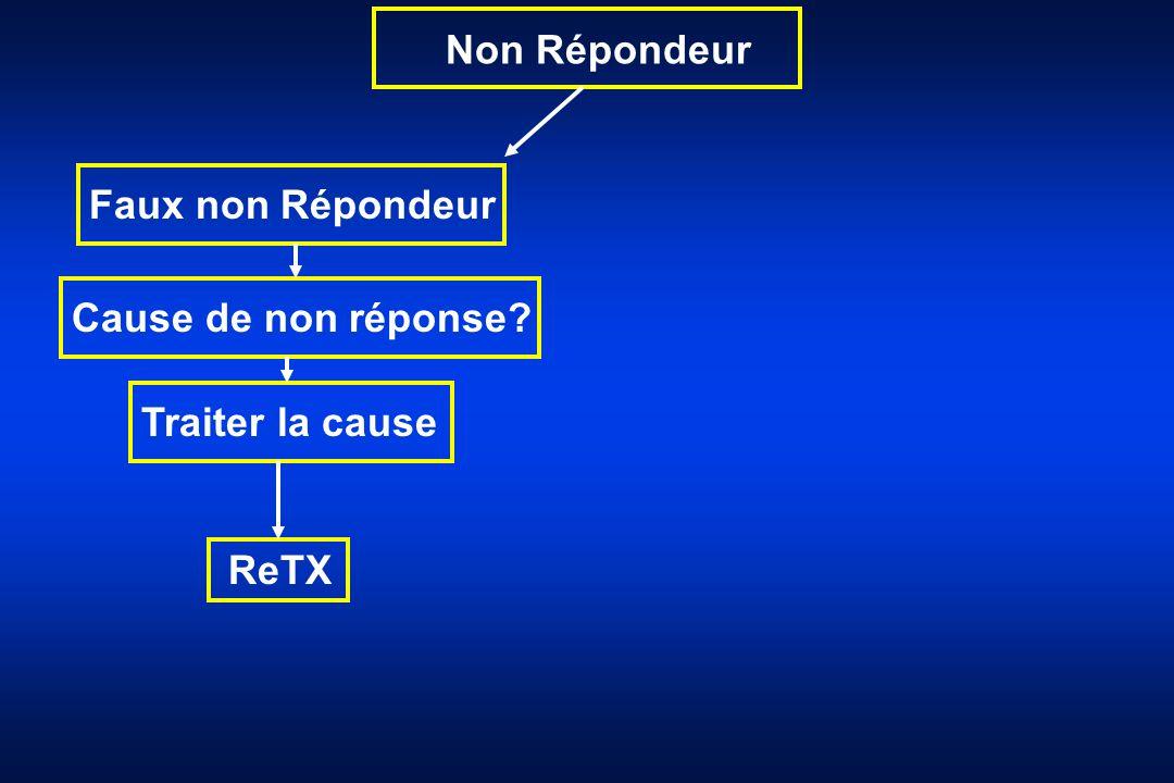Non Répondeur Faux non Répondeur Cause de non réponse? Traiter la cause ReTX