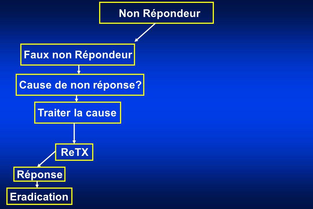 Non Répondeur Faux non Répondeur Cause de non réponse? Traiter la cause ReTX Réponse Eradication