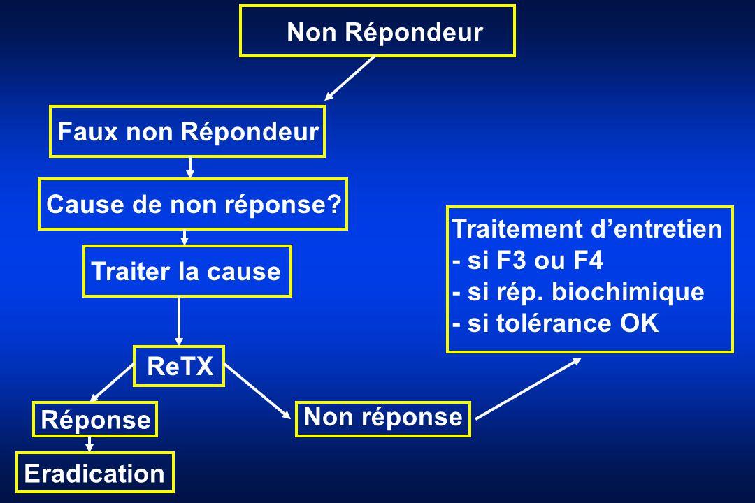 Non Répondeur Faux non Répondeur Cause de non réponse? Traiter la cause ReTX Réponse Traitement dentretien - si F3 ou F4 - si rép. biochimique - si to
