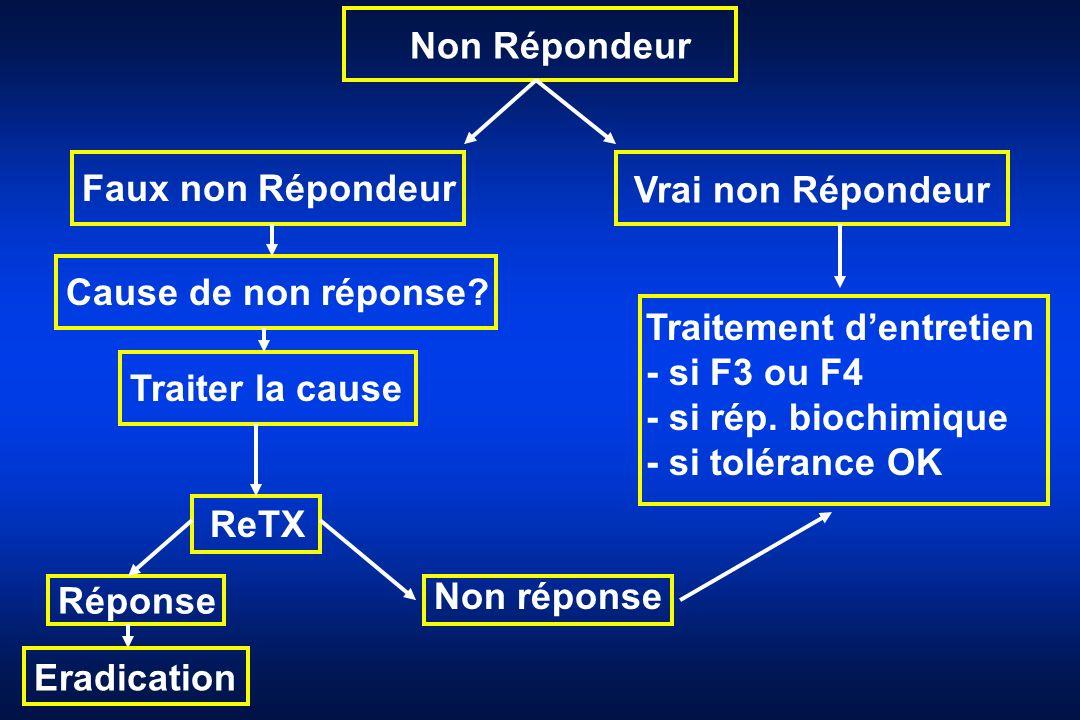 Non Répondeur Faux non Répondeur Vrai non Répondeur Cause de non réponse? Traiter la cause ReTX Réponse Traitement dentretien - si F3 ou F4 - si rép.