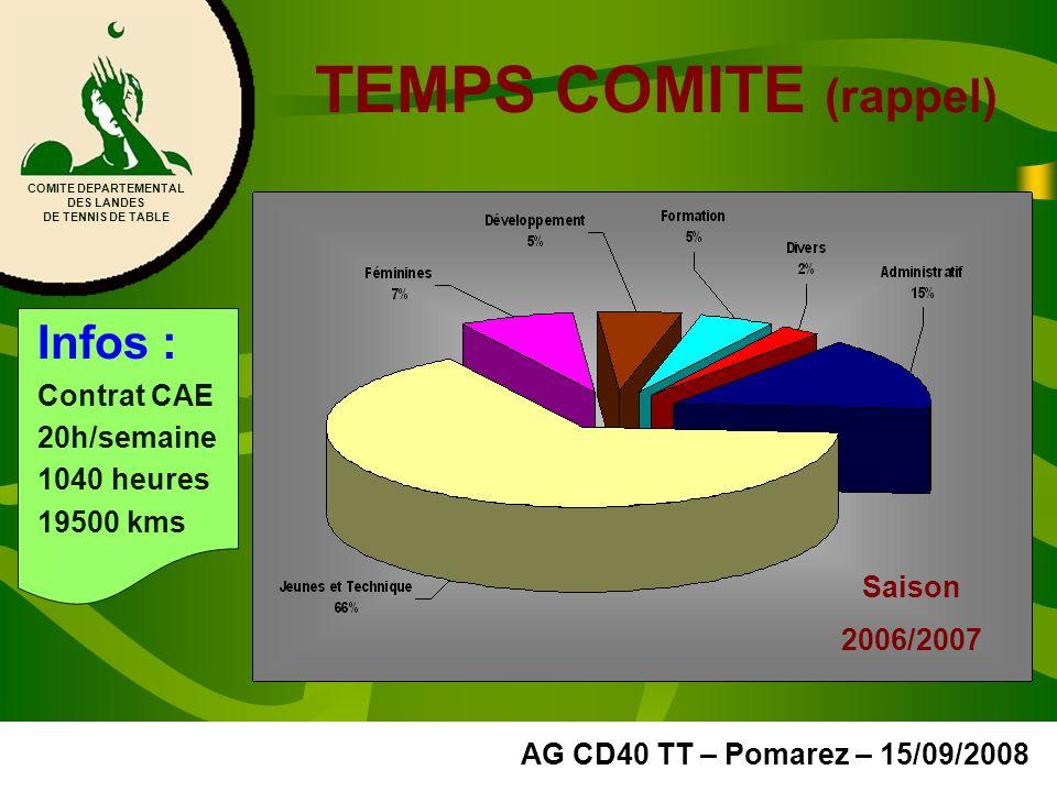 TEMPS COMITE (rappel) Infos : Contrat CAE 20h/semaine 1040 heures 19500 kms COMITE DEPARTEMENTAL DES LANDES DE TENNIS DE TABLE AG CD40 TT – Pomarez – 15/09/2008 Saison 2006/2007