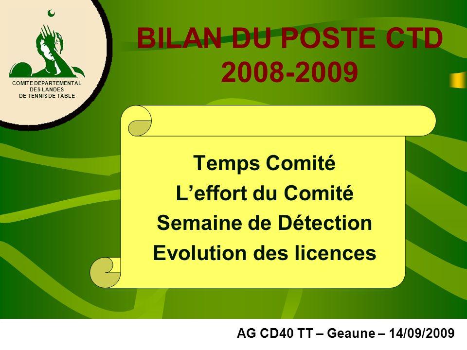 BILAN DU POSTE CTD 2008-2009 Temps Comité Leffort du Comité Semaine de Détection Evolution des licences COMITE DEPARTEMENTAL DES LANDES DE TENNIS DE T