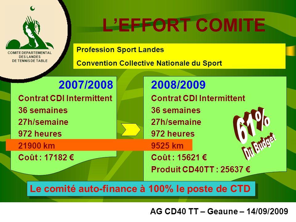 LEFFORT COMITE COMITE DEPARTEMENTAL DES LANDES DE TENNIS DE TABLE AG CD40 TT – Geaune – 14/09/2009 Profession Sport Landes Convention Collective Natio
