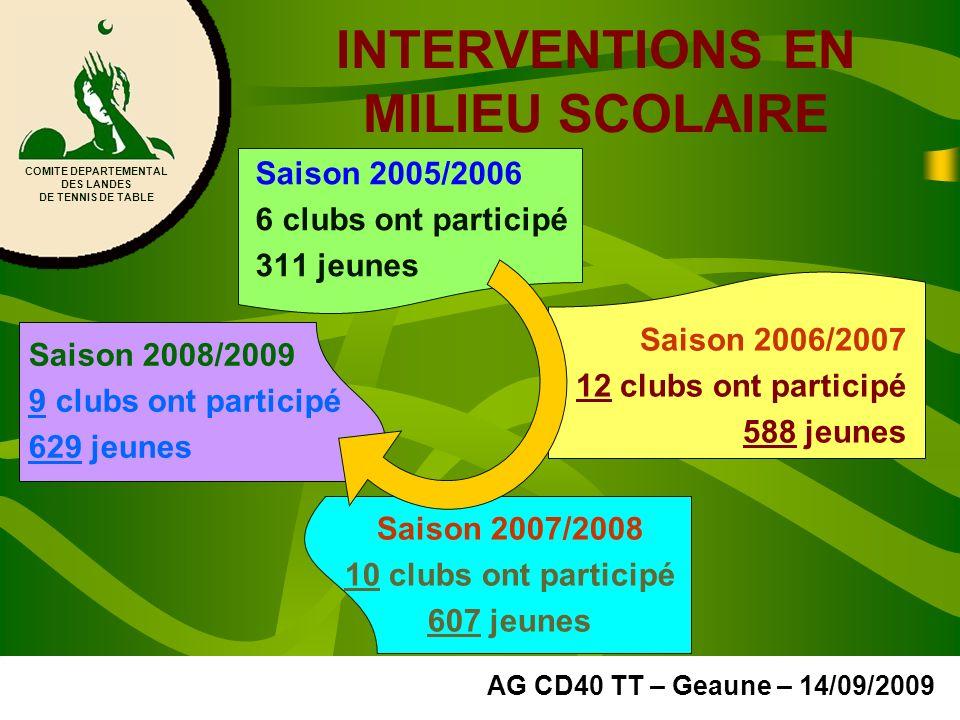 INTERVENTIONS EN MILIEU SCOLAIRE Saison 2005/2006 6 clubs ont participé 311 jeunes COMITE DEPARTEMENTAL DES LANDES DE TENNIS DE TABLE AG CD40 TT – Gea